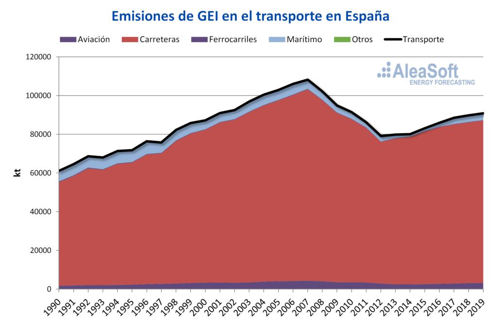 Foto de Emisiones de gases de efecto invernadero en el transporte en