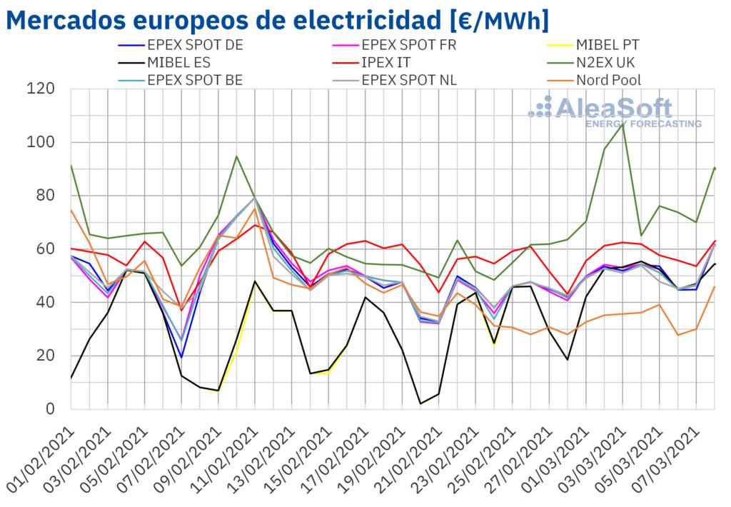 Foto de Precios de mercados europeos electricidad
