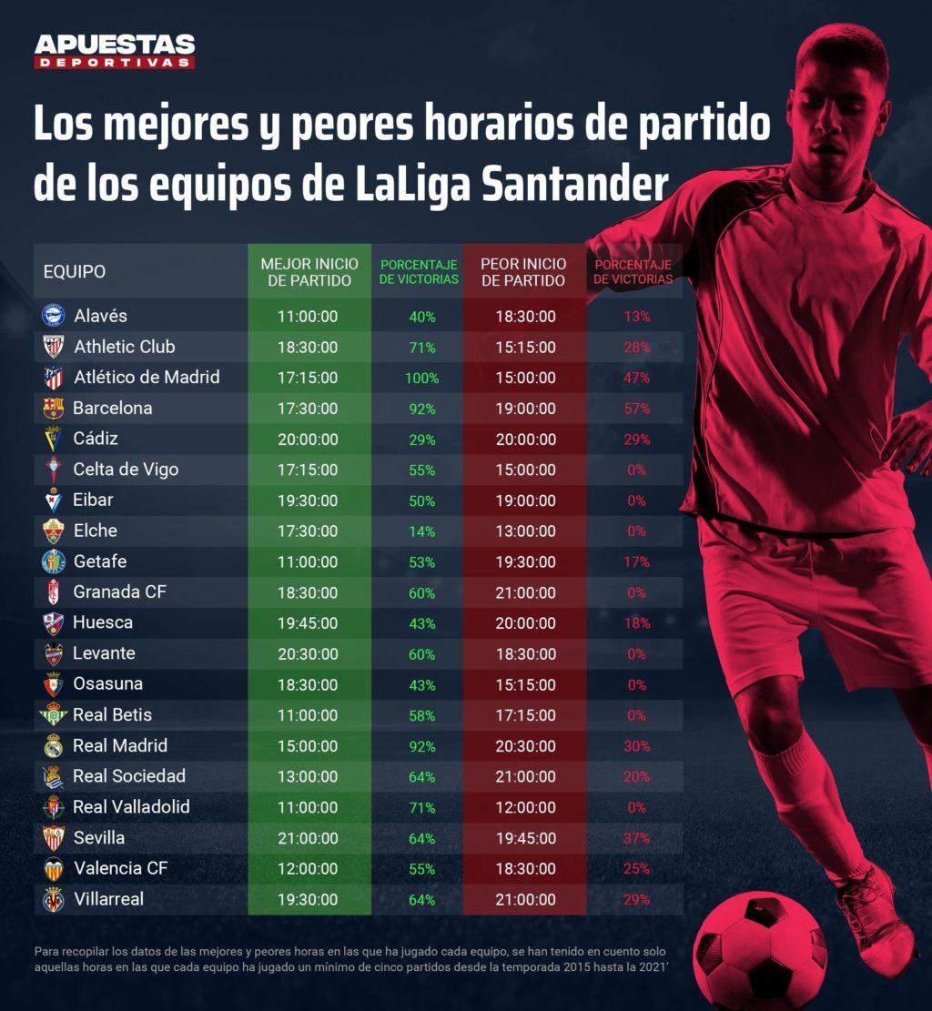 Foto de Los mejores y peores horarios de los equipos de LaLiga