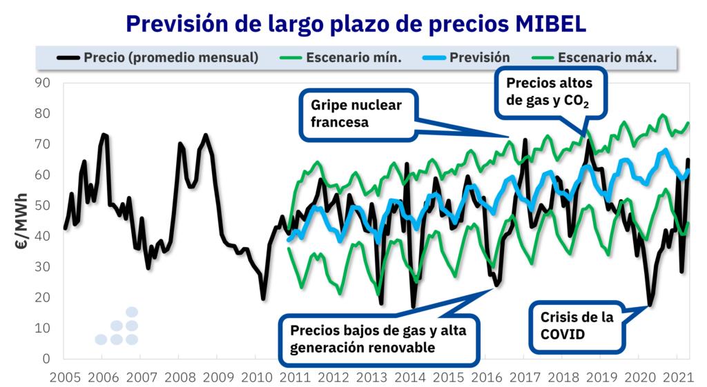Foto de Previsión de largo plazo de precios MIBEL
