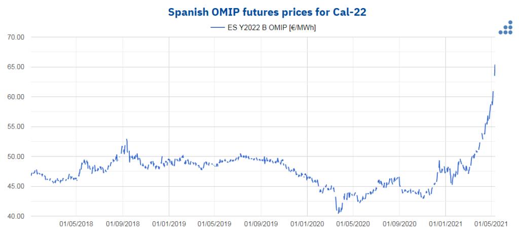 Foto de Precios de los futuros de OMIP de España para Cal-22