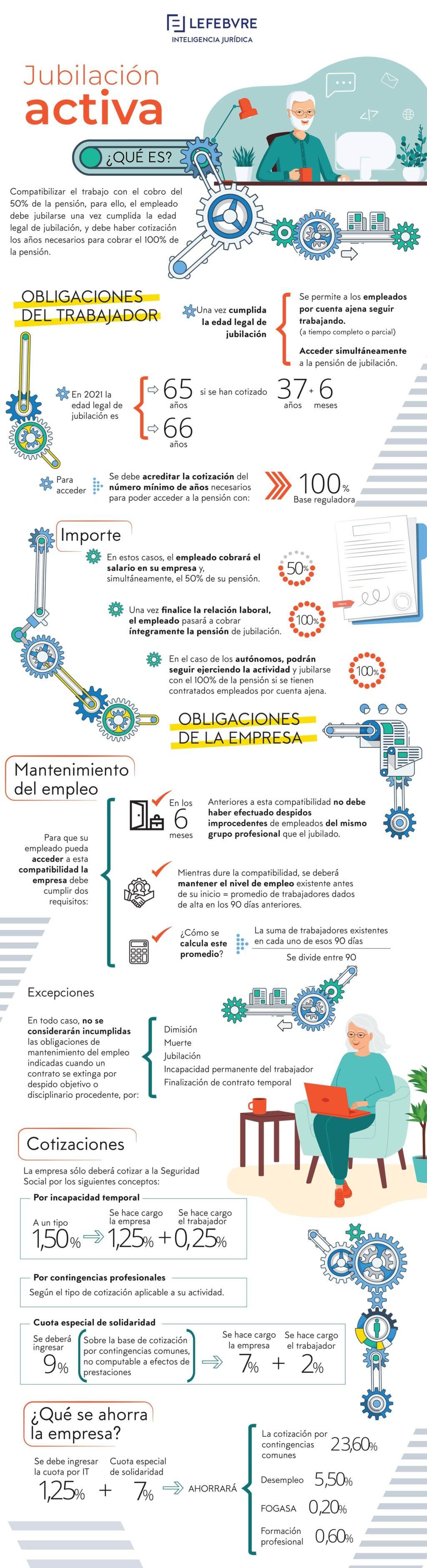 Foto de Infografía Jubilación Activa