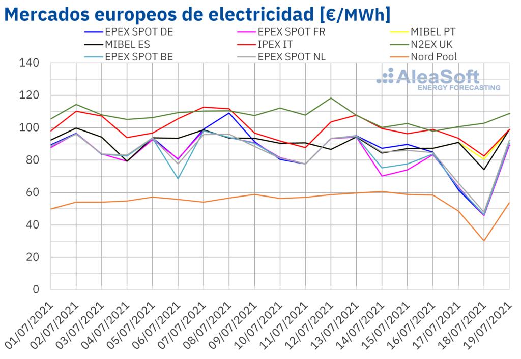 Foto de Mercados europeos de electricidad