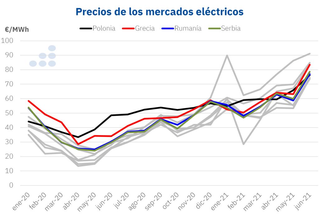 Foto de Precios de mercados eléctricos