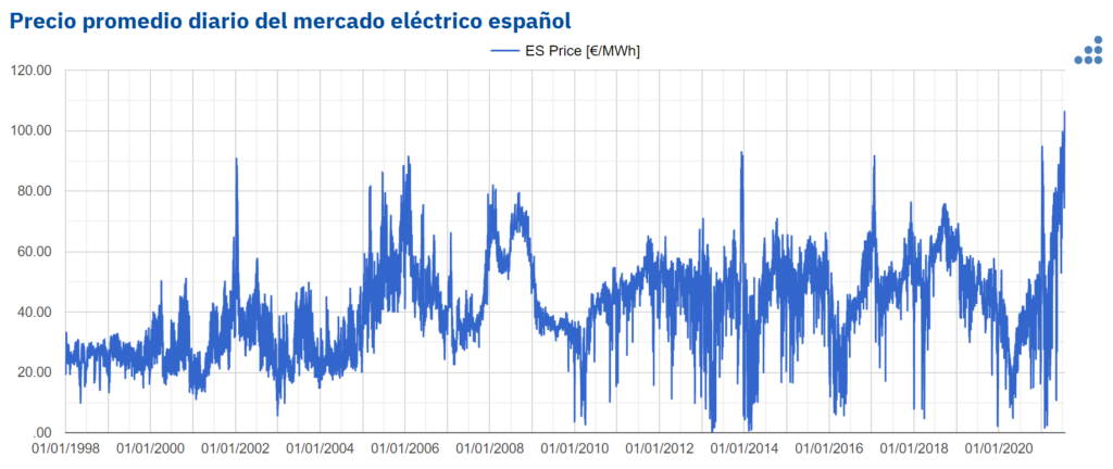 Foto de Precio promedio del mercado eléctrico español