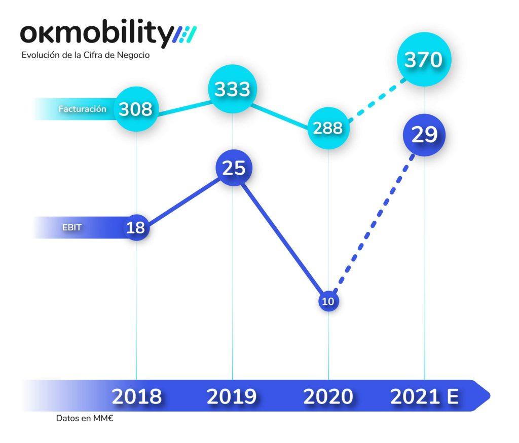 Foto de Cifra de Negocio OK Mobility (2018-2021)