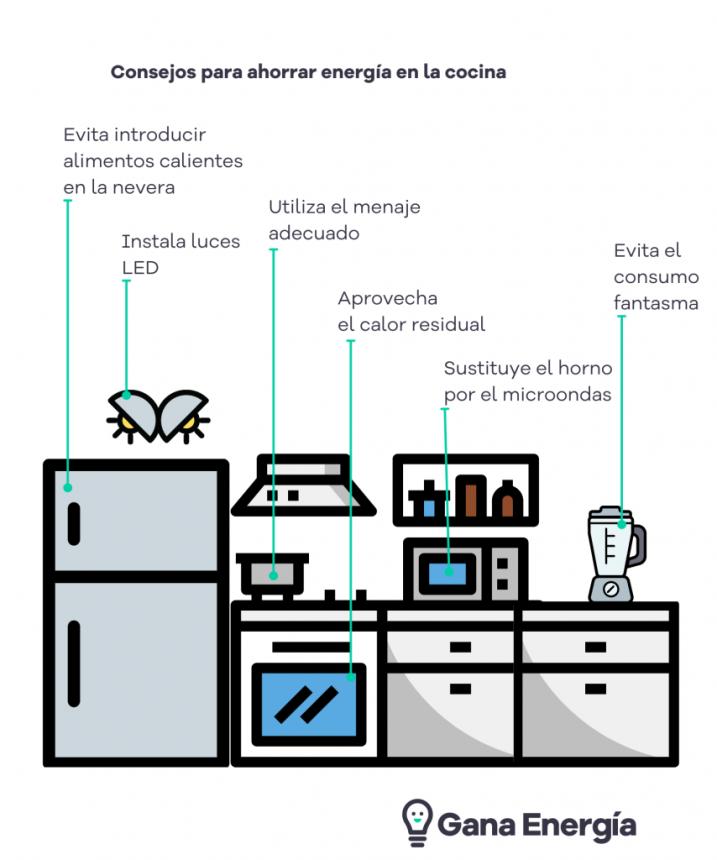 Foto de Consejos para ahorrar energía en la cocina